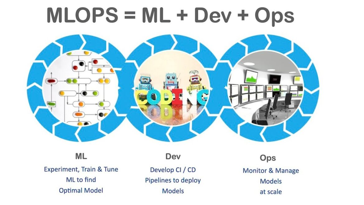 MLOps Tutorial - Building a CI/ CD Machine Learning Pipeline